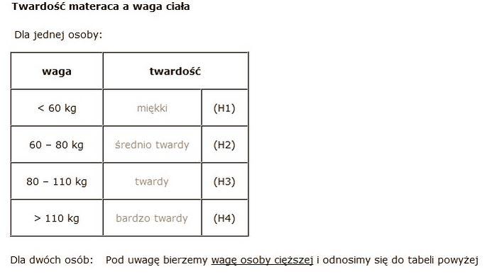 Tabela twardości materaców