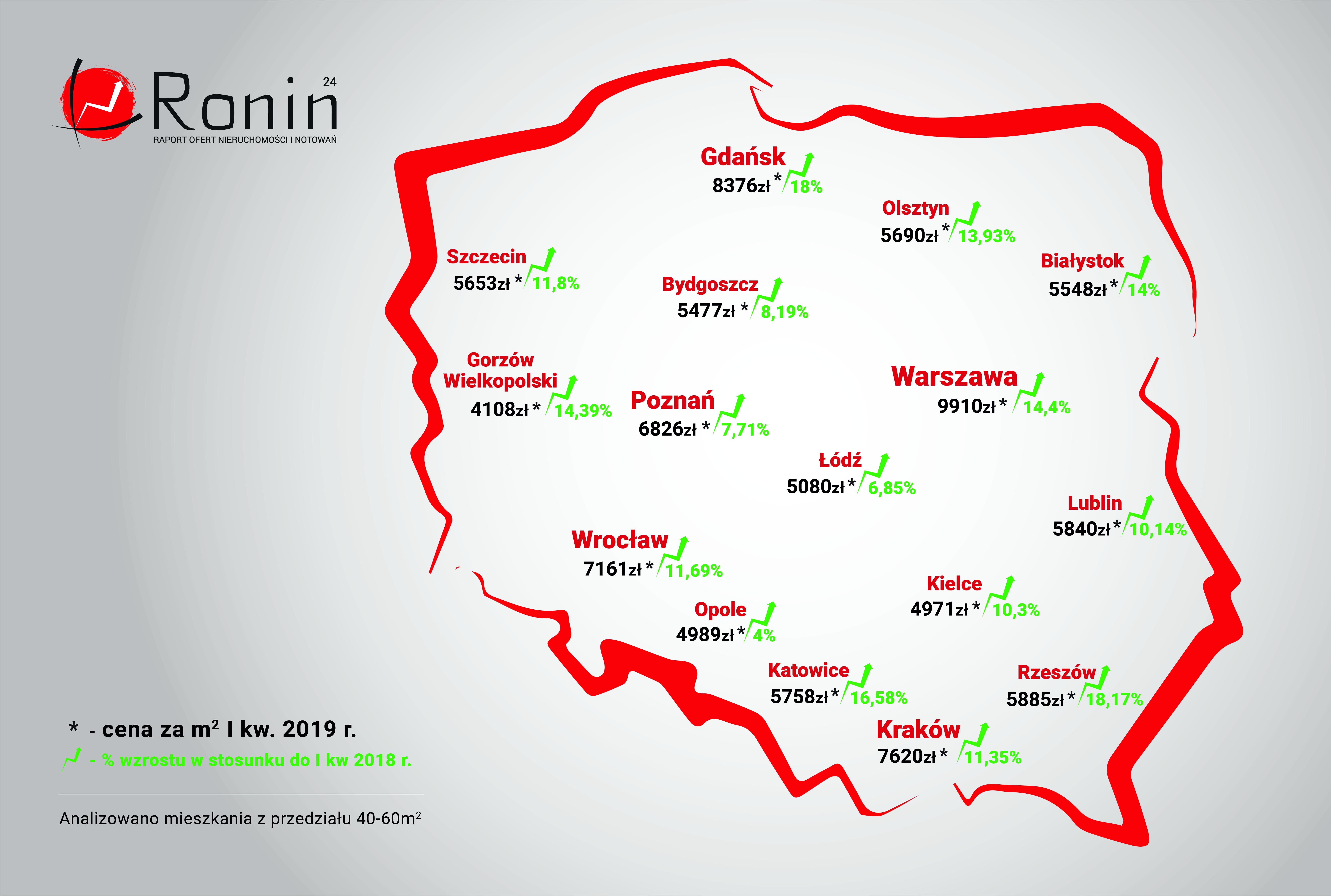 Ceny mieszkań w Polsce, ronin24.pl